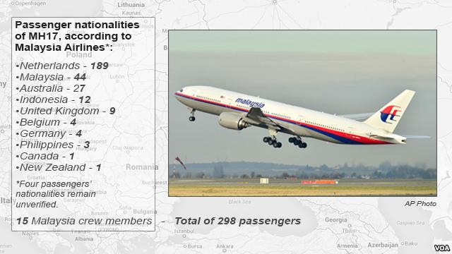 Daftar Korban Pesawat MH17