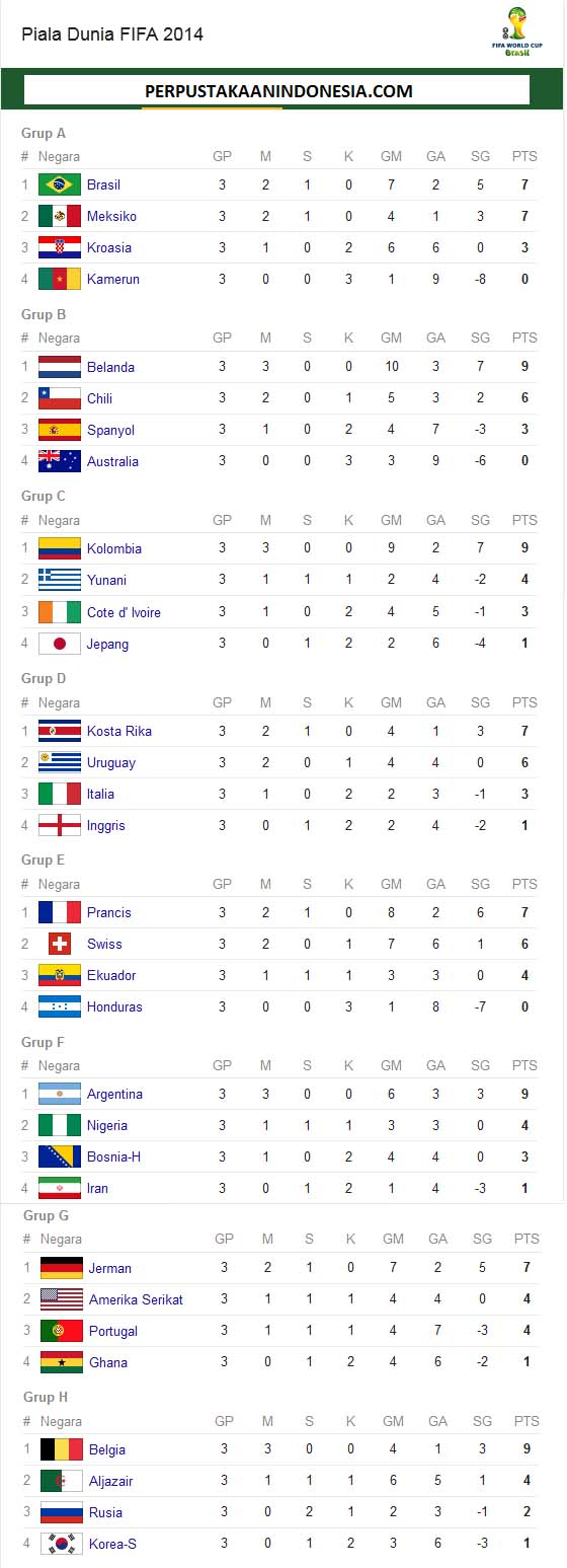 Hasil semua pertandingan penyisihan piala dunia 2014 Brazil